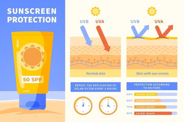 Modelo de infográfico de proteção solar