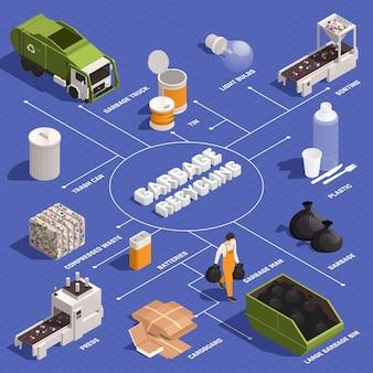 Modelo de infográfico de reciclagem de lixo
