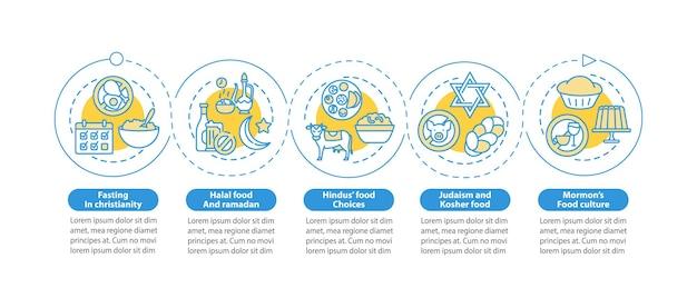 Modelo de infográfico de restrições alimentares em religião