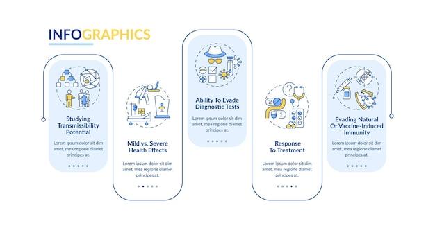 Modelo de infográfico de resultados de vírus. capacidade de evadir elementos de design de apresentação de testes de diagnóstico.