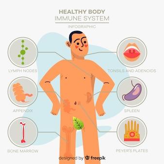Modelo de infográfico de saúde mão desenhada