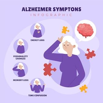 Modelo de infográfico de sintomas de alzheimer