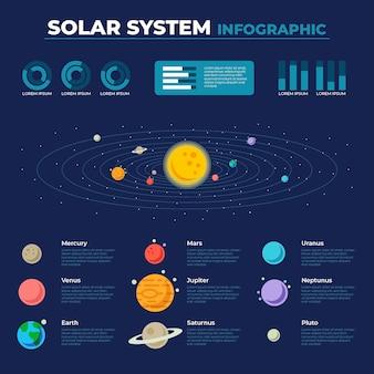 Modelo de infográfico de sistema solar