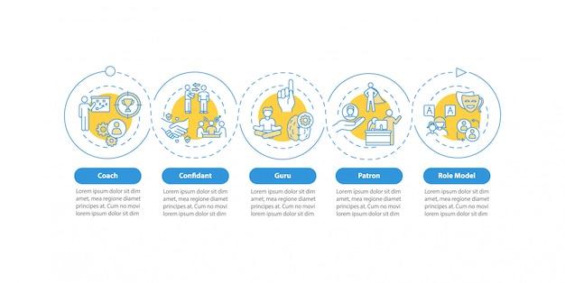 Modelo de infográfico de tipos de modelo de função. coach para mentoria pessoal de elementos de design de apresentação. visualização de dados em 5 etapas. gráfico de linha do tempo do processo. layout de fluxo de trabalho com ícones lineares