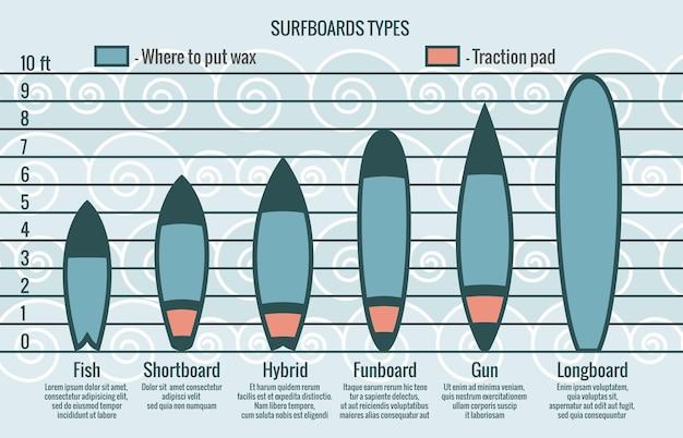 Modelo de infográfico de tipos de pranchas de surfe