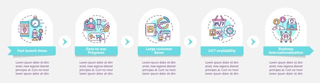 Modelo de infográfico de vetor de benefícios de mercado eletrônico. 24 7 acessa os elementos de design do esboço da apresentação. visualização de dados em 5 etapas. gráfico de informações do cronograma do processo. layout de fluxo de trabalho com ícones de linha