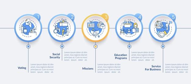 Modelo de infográfico de vetor de suporte social. elementos de design de apresentação de assistência política. visualização de dados em 5 etapas. gráfico de linha do tempo do processo. layout de fluxo de trabalho com ícones lineares