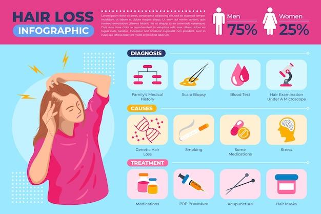 Modelo de infográfico desenhado à mão plana sobre queda de cabelo