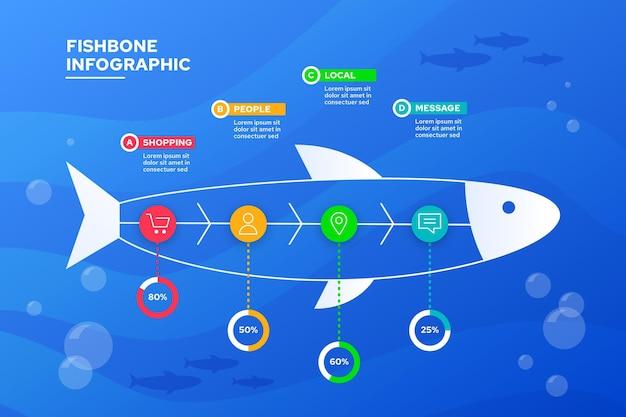 Modelo de infográfico espinha de peixe