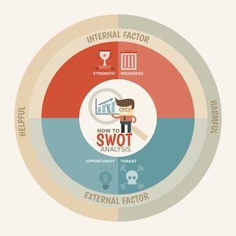 Modelo de infográficos de análise swot