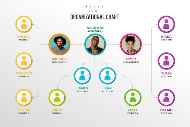 Modelo de organograma de design plano