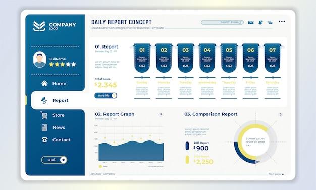 Modelo de painel com o conceito de relatório diário