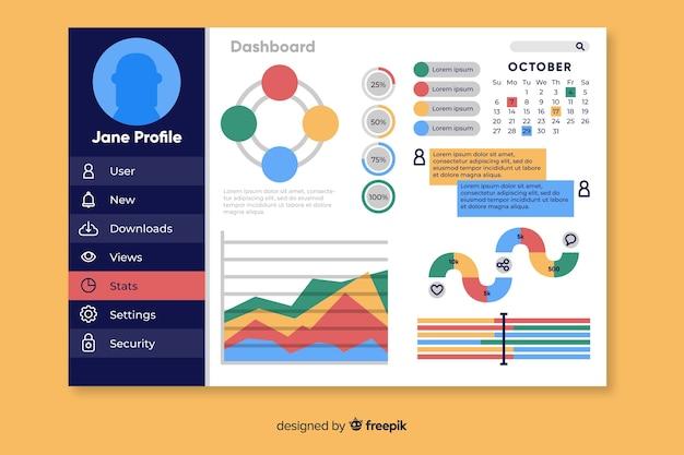 Modelo de painel do usuário do painel