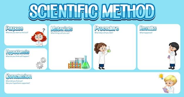 Modelo de planilha de método científico