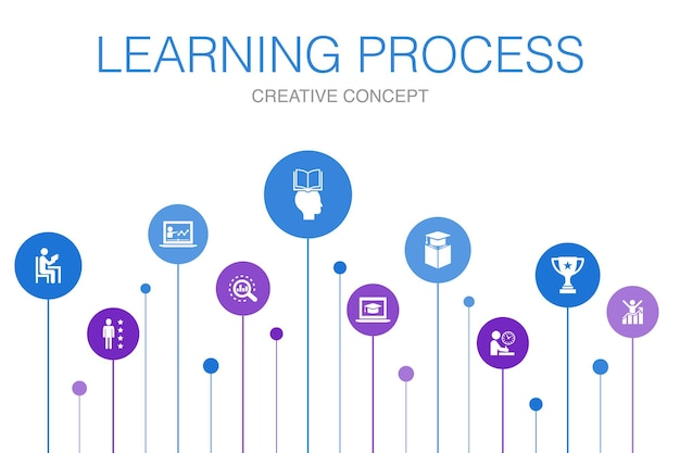 Modelo de processo de aprendizagem de infográfico 10 etapas. pesquisa, motivação, educação, ícones simples de realização