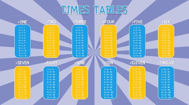 Modelo de tabelas de tempos em fundo colorido