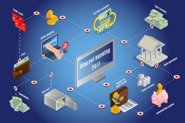 Modelo isométrico de infográfico de dinheiro on-line com bitcoins mealheiro, cartões de crédito, câmbio de moeda operações bancárias na internet investimentos pilhas