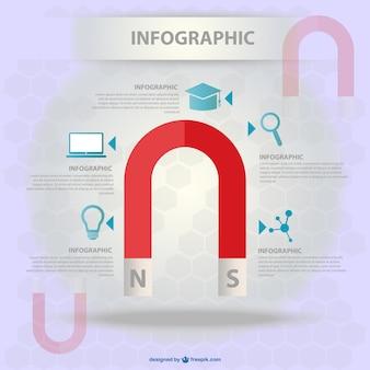 Modelo livre para a ciência infográfico