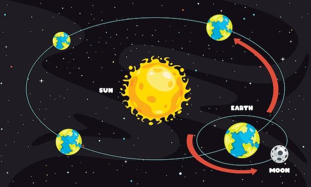 Movimento da terra e do sol