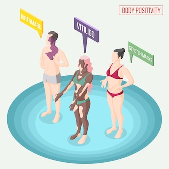 Movimento de positividade do corpo