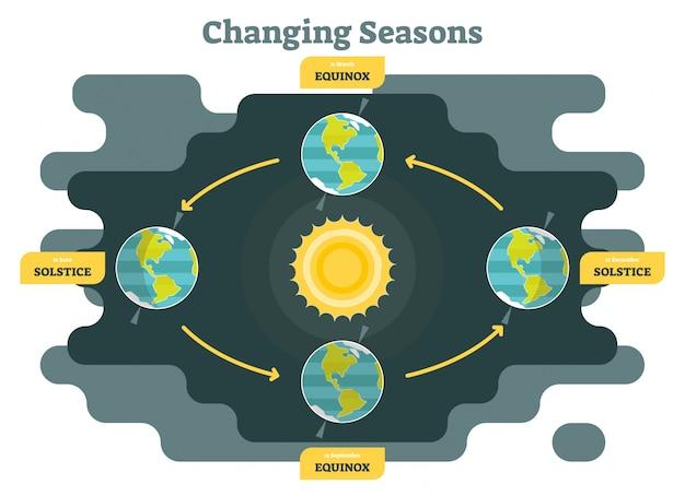 Mudando as estações