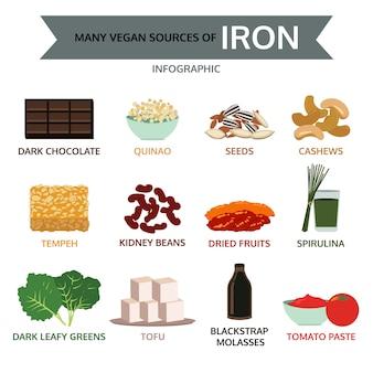 Muitas fontes veganas de ferro, infográfico de alimentos.