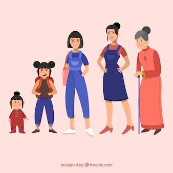 Mulher asiática de diferentes idades