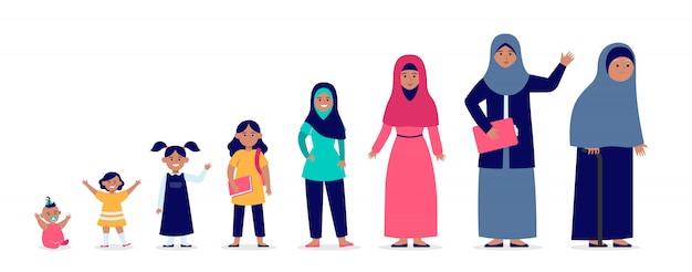 Mulher muçulmana em diferentes faixas etárias