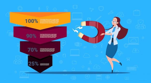 Mulher segurar o funil de vendas de ímã estágios infográfico de negócios. conceito de diagrama de compra