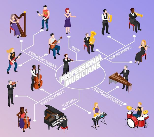 Músicos profissionais com teclado de cordas vento curvado e fluxograma isométrico de instrumentos de percussão em lilás