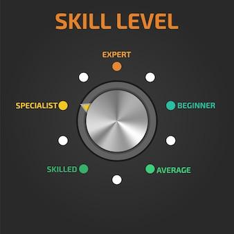 Níveis de habilidade