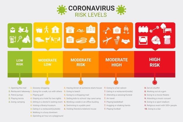 Níveis de risco de coronavírus por atividade - infográfico