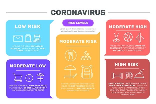 Níveis de risco de coronavírus por atividade