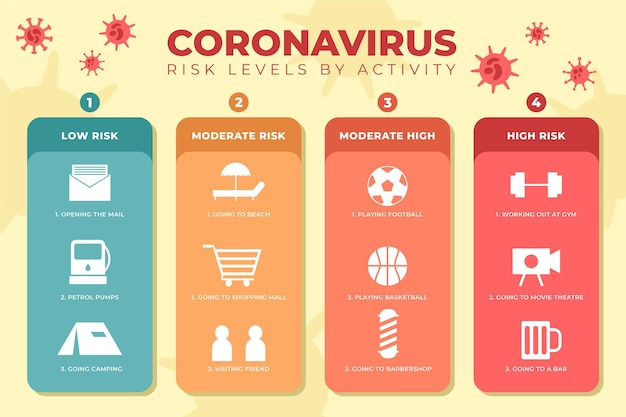 Níveis de risco de coronavírus por infográfico de atividades