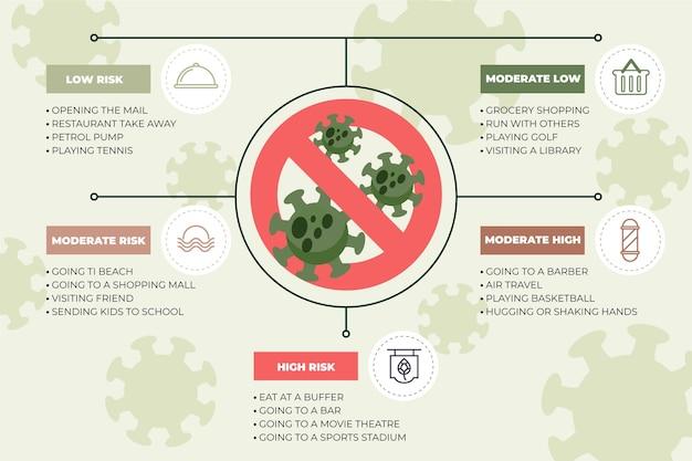Níveis de risco de coronavírus por infográficos de atividade