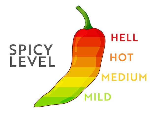 Nível de comida picante. escala de força de pimenta malagueta. infográfico de alimentos.