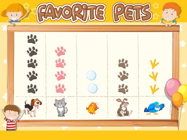 Número de contagem de animais de estimação favoritos