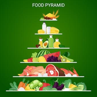 Nutrição da pirâmide alimentar
