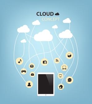 Nuvem de conceito com tablet computador