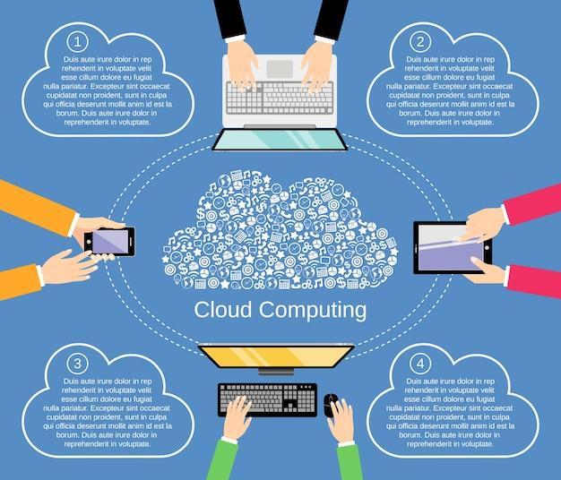 Nuvem digital