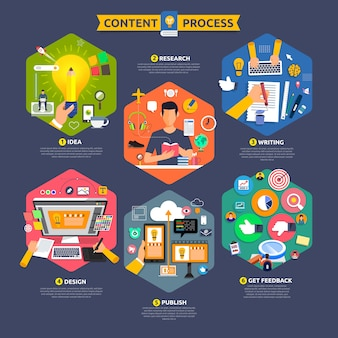 O processo de marketing de conteúdo conceitual começa com idéia, tópico, redação, design e recebe feedback. ilustrar.