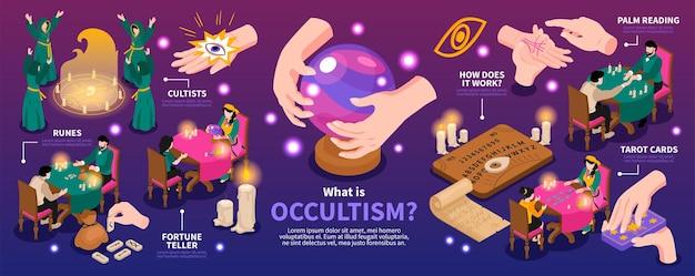 O que é ocultismo? infográfico sobre ocultismo com cartomante e leitura de mãos