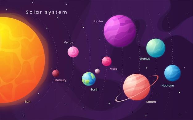 O sistema solar. infográfico de desenhos animados coloridos com sol e planetas.
