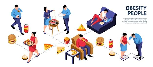 Obesidade pessoas infográfico isométrico