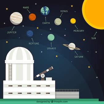 Observatório e sistema solar