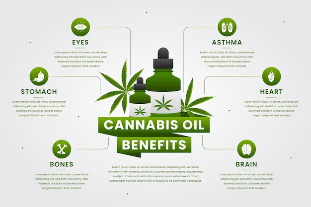 Óleo de cannabis beneficia o design do infográfico