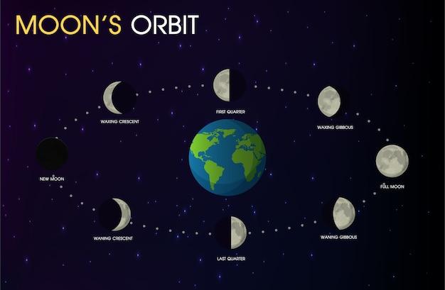 Órbita da lua.