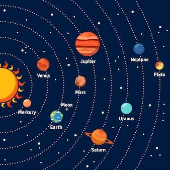 Órbitas sistema solar, e, planetas, fundo