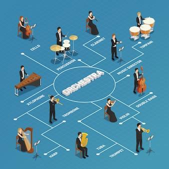 Orquestra músicos pessoas fluxograma isométrico