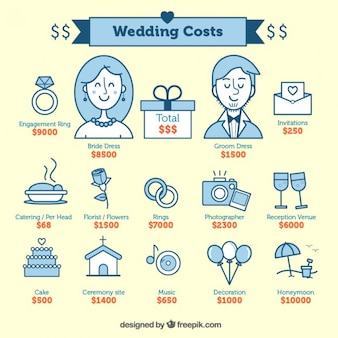 Os custos do casamento
